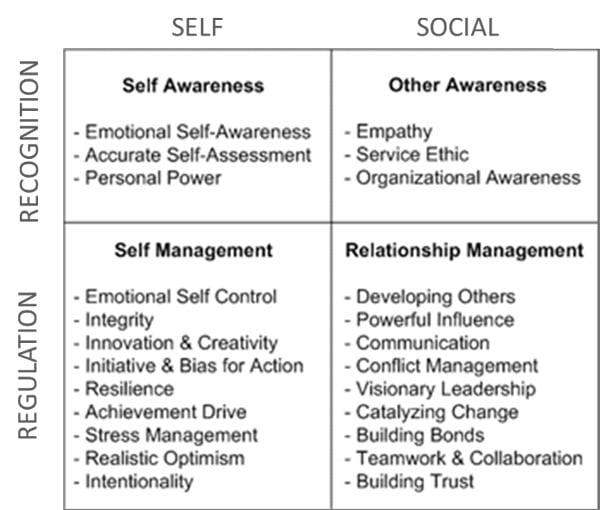 Liderazgo Positivo e Inteligencia Emocional Liderazgo Positivo y Gestión del Talento