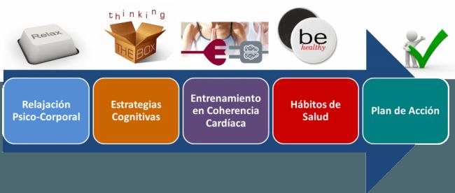 4 FASES ESTRES e1354046114582 Liderazgo Positivo y Gestión del Talento