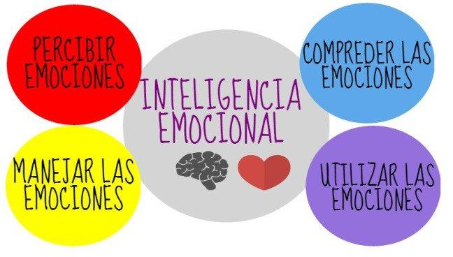 Liderazgo e inteligencia emocional combinaci n perfecta for Que es un articulo cultural o de espectaculos