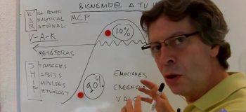 LIVE  en Facebook: La PNL y tu Mente Inconsciente - ¿sabes cómo funciona realmen...